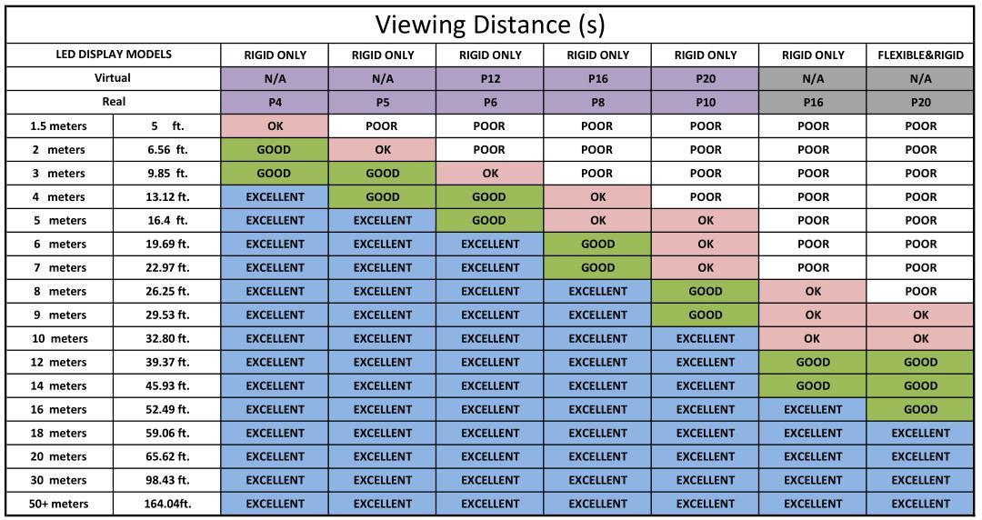 optimal viewing distance led display