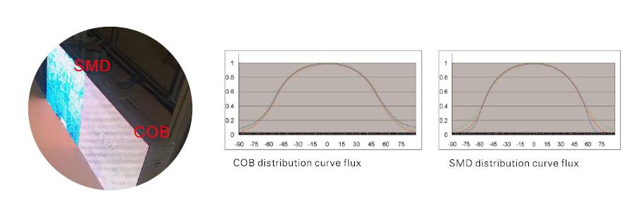 cob-led-display-light-effection