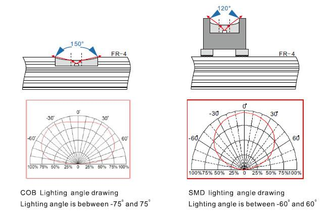 cob-led-display-viewing-angle