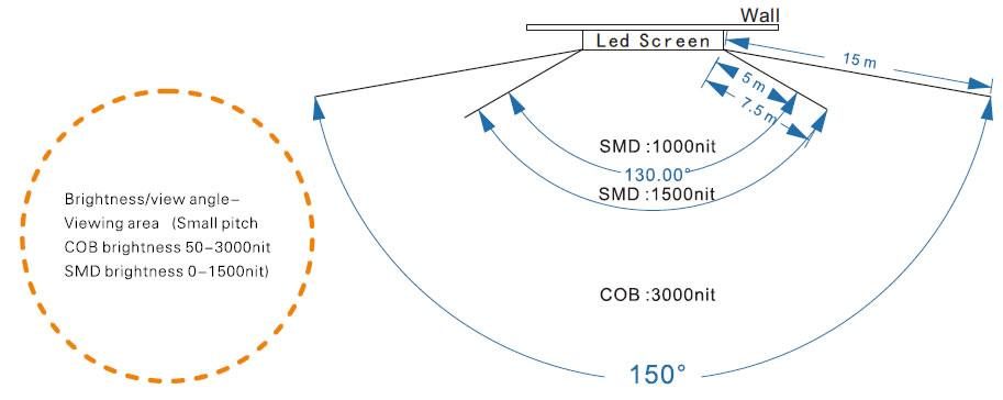 cob-led-display-viewing-brightness