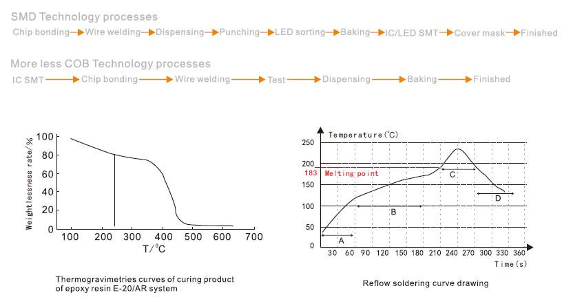 smd-vs-cob-process