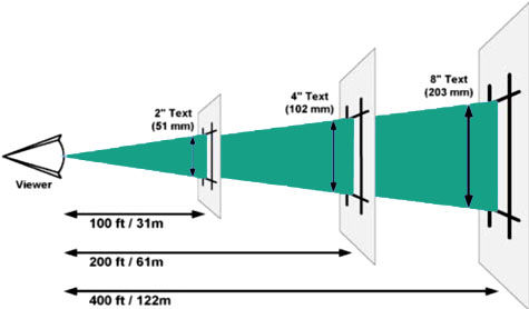 viewing distance - led displays
